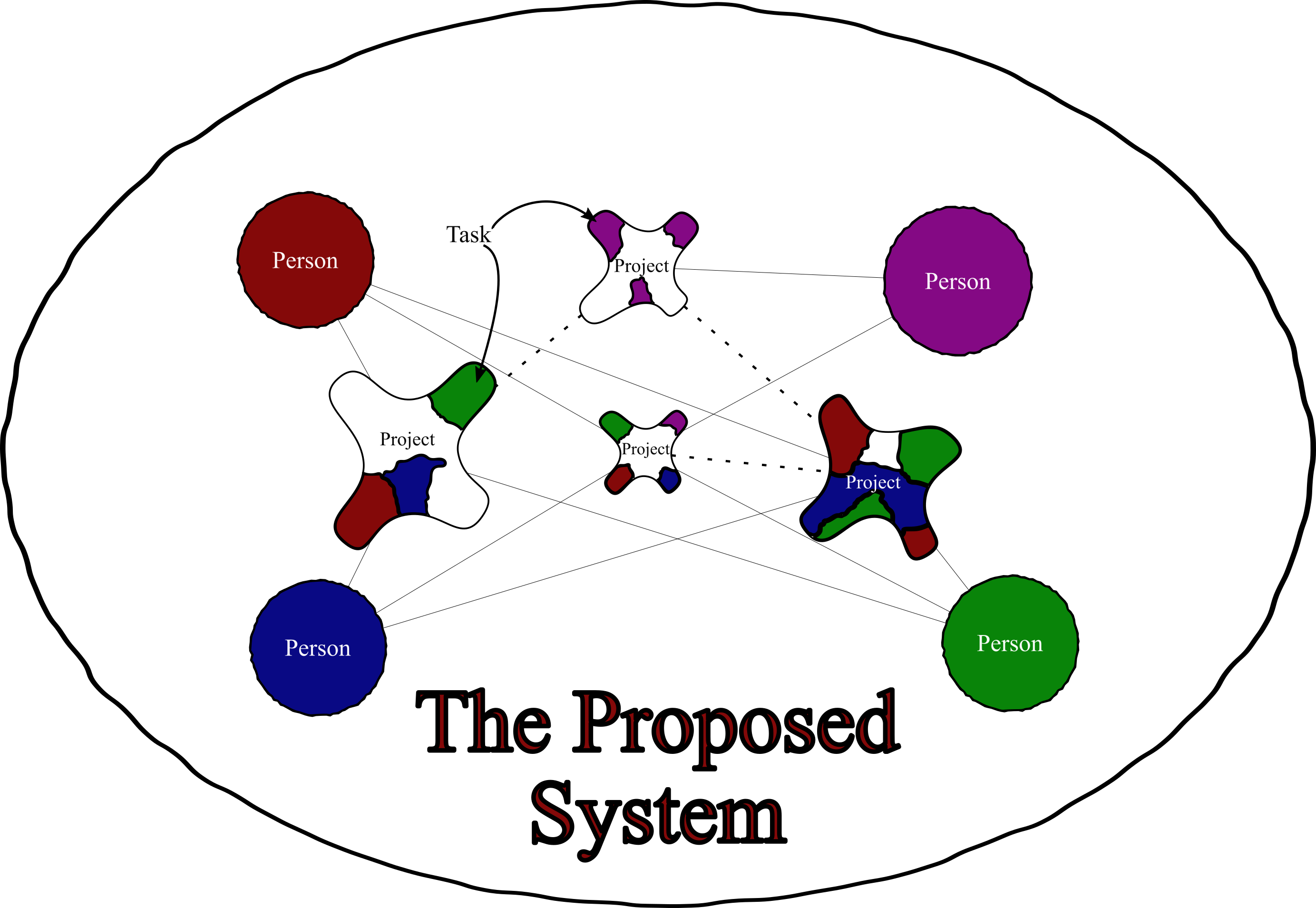 The Proposed System